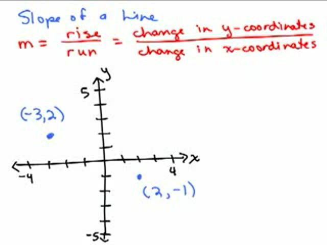 Graphing 11 - Formula for slope Help Video in High School Math ...