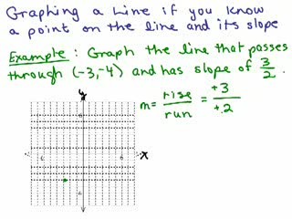 Graphing 13 - Graphing using slope and a point preview image