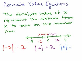 Absolute Value Equations / Graphs videos