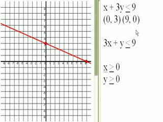 Graphing systems of linear inequalities 2 preview image