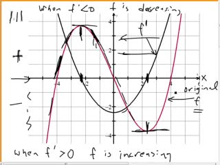 Sign of Derivative and Increasing or Decreasing preview image
