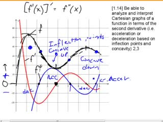 Cartesian Graphs and the Second Derivative preview image