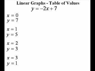 Table of Values - Linear Algebra preview image