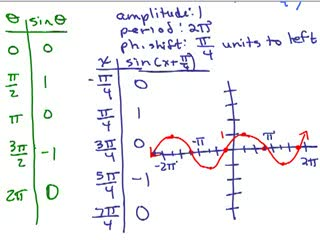 Trig Review Part 4 preview image