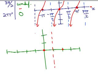 Trig Review Part 5 preview image