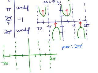 Trig Review Part 6 preview image