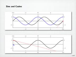 Derivatives of Trigonometric Functions preview image