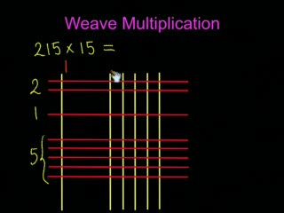 Methods of Multiplication preview image