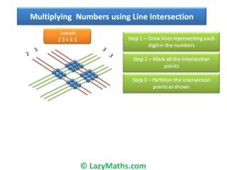 Ex 1 - Multiplying numbers using Line Intersection preview image