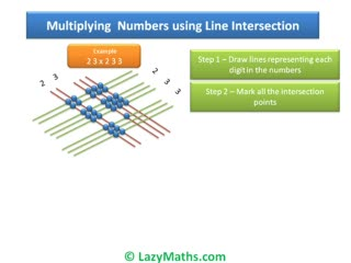 Ex 2 - Multiplying numbers using Line Intersection preview image