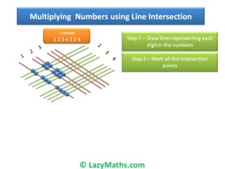 Ex 3 - Multiplying numbers using Line Intersection preview image