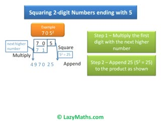 Ex 3 - Squaring numbers ending with 5 preview image