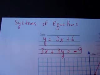 Graphing Systems of Equations videos