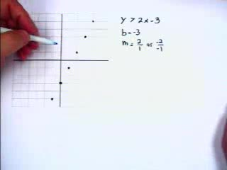 Graphing Linear Inequalities preview image